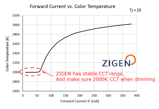 zg2_dimming-curve