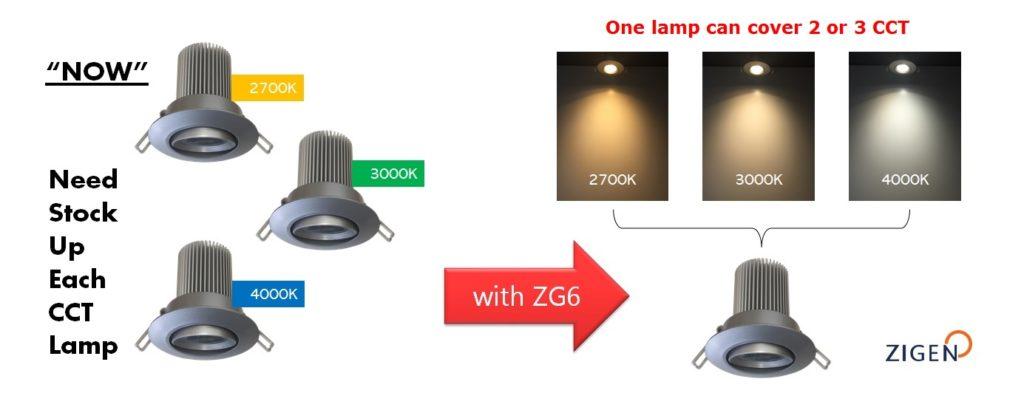 ZG6 : CCT switch LED
